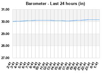 Barometer 24 Hour Graph