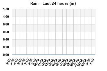 Rainfall 24 Hour Graph