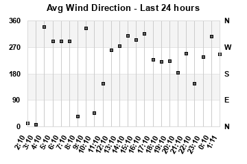 Wind Direction 24 Hour Graph